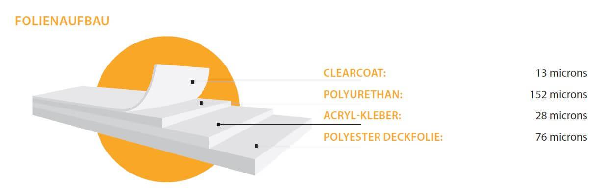 Folienaufbau XPEL Lackschutzfolie